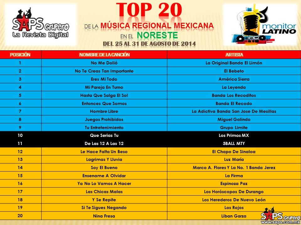 TOP-20-Mexico-Monitor-Latino-Noreste
