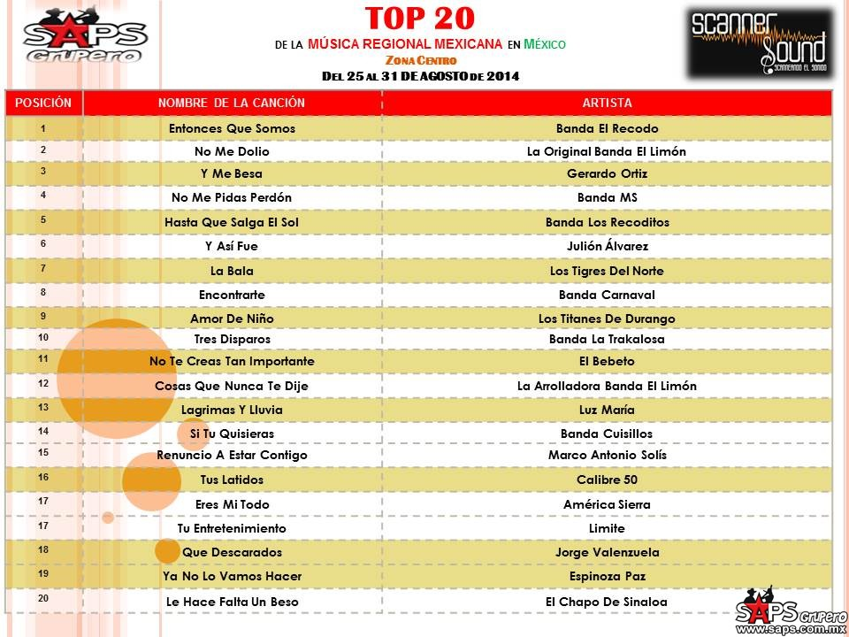TOP-20-scanner-soundCENTRO