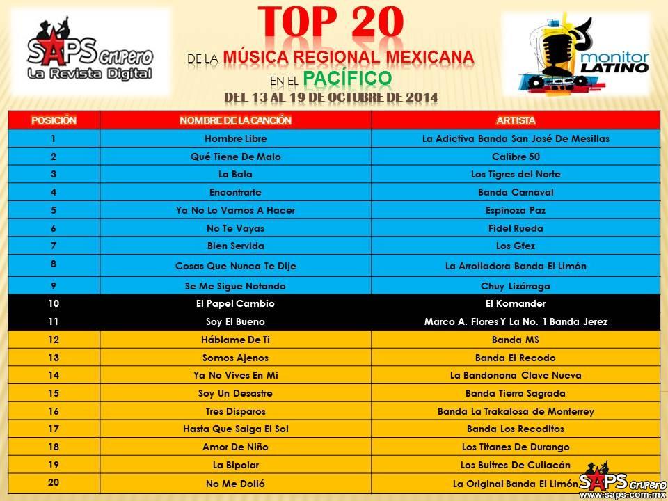 TOP-20-Mexico-Monitor-Latino-pacifico-de-13-al19-de-octubre-de-2014.pptx