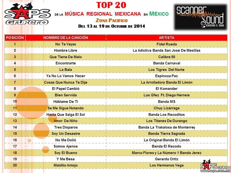 TOP-20-scanner-sound-PACIFICO-del-13-al-19-de-octubre-de-2014