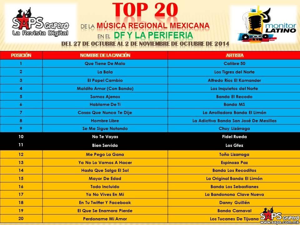 TOP-20-Mexico-Monitor-Latino-DFYPERIFERIA