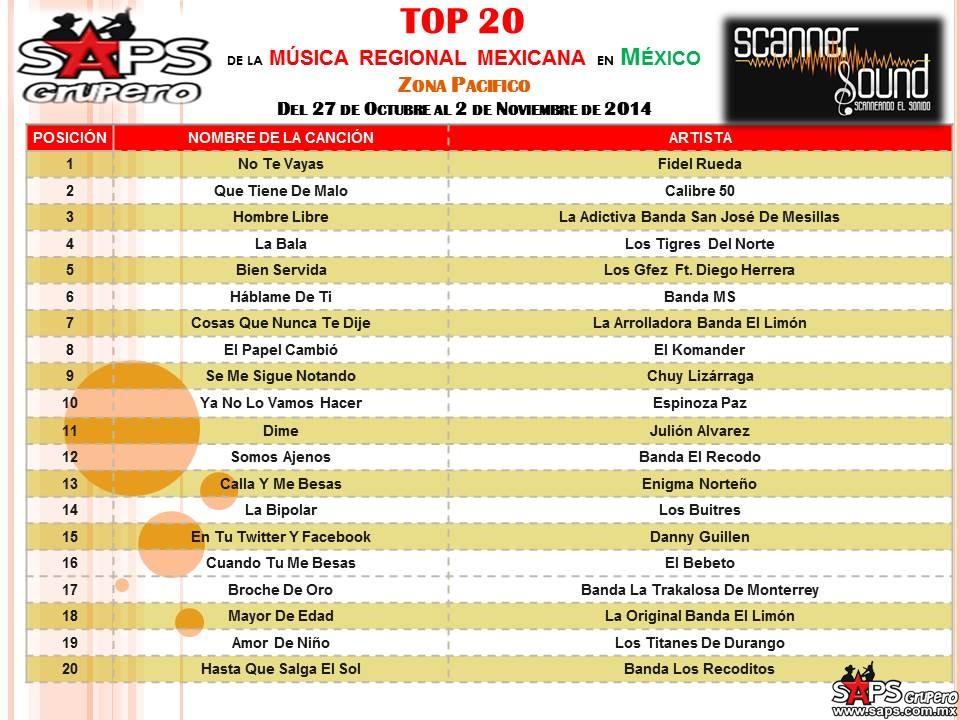 Top 20 de la Música Popular del PACIFICO de México por Scanner Sound