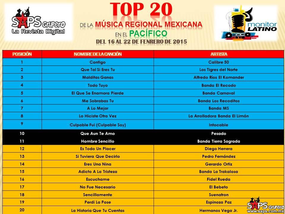 TOP-20-Mexico-Monitor-Latino-pacifico