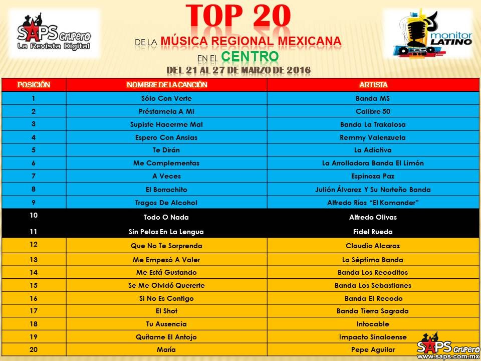 TOP-20-Mexico-Monitor-Latino-CENTRO