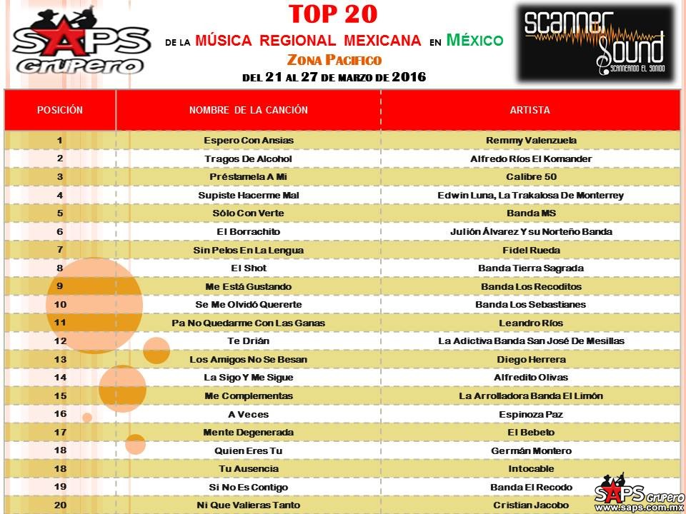 TOP-20-scanner-sound PACIFICO