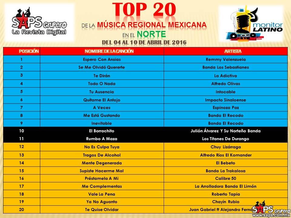TOP-20-Mexico-Monitor-Latino-NORTE