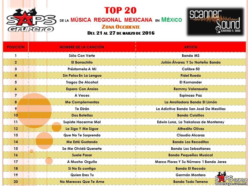 TOP-20-scanner-sound OCCIDENTE