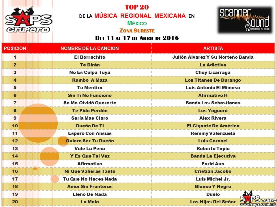 TOP-20-scanner-sound SURESTE
