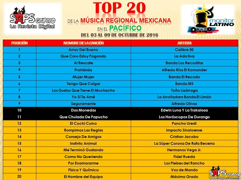 top-20-mexico-monitor-latino-pacifico