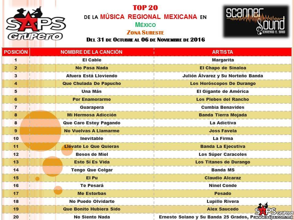 top-20-scanner-sound-sureste