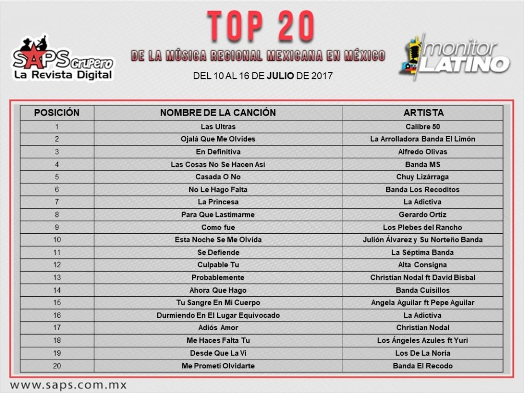 top 20 mexico