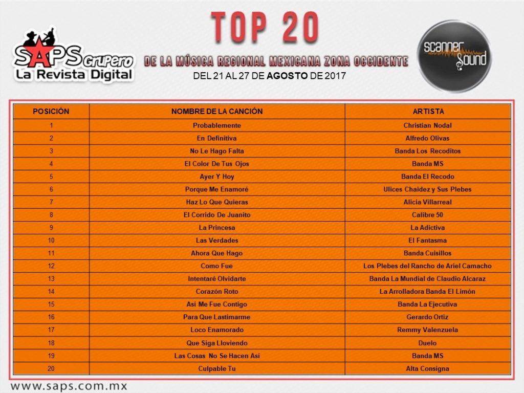 Top 20 Scanner Sound Occidente