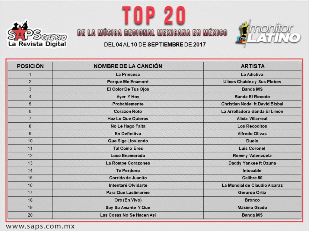 Top 20 General México monitorLATINO