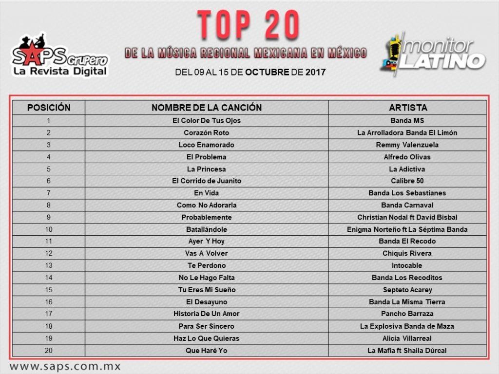 Top 20 México - EUA monitorLATINO