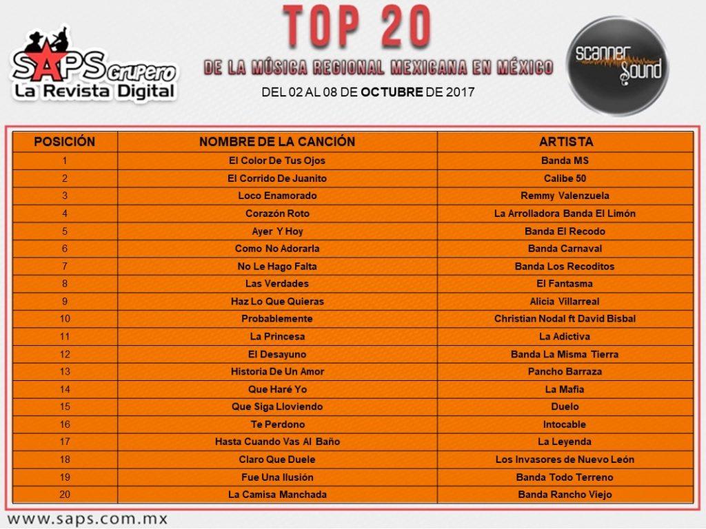 Top 20 México - EUA Scanner Sound