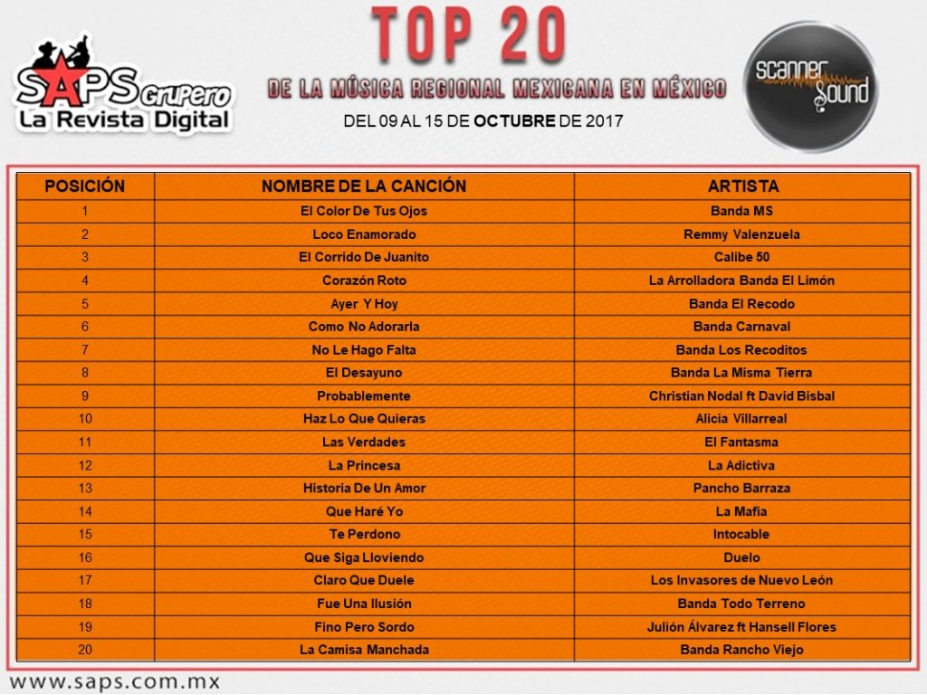 Top 20 México - EUA Scanner Sound