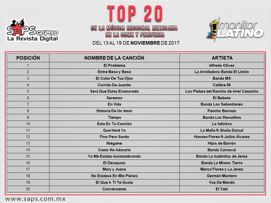 Top 20 CDMX y La Periferia monitorLATINO
