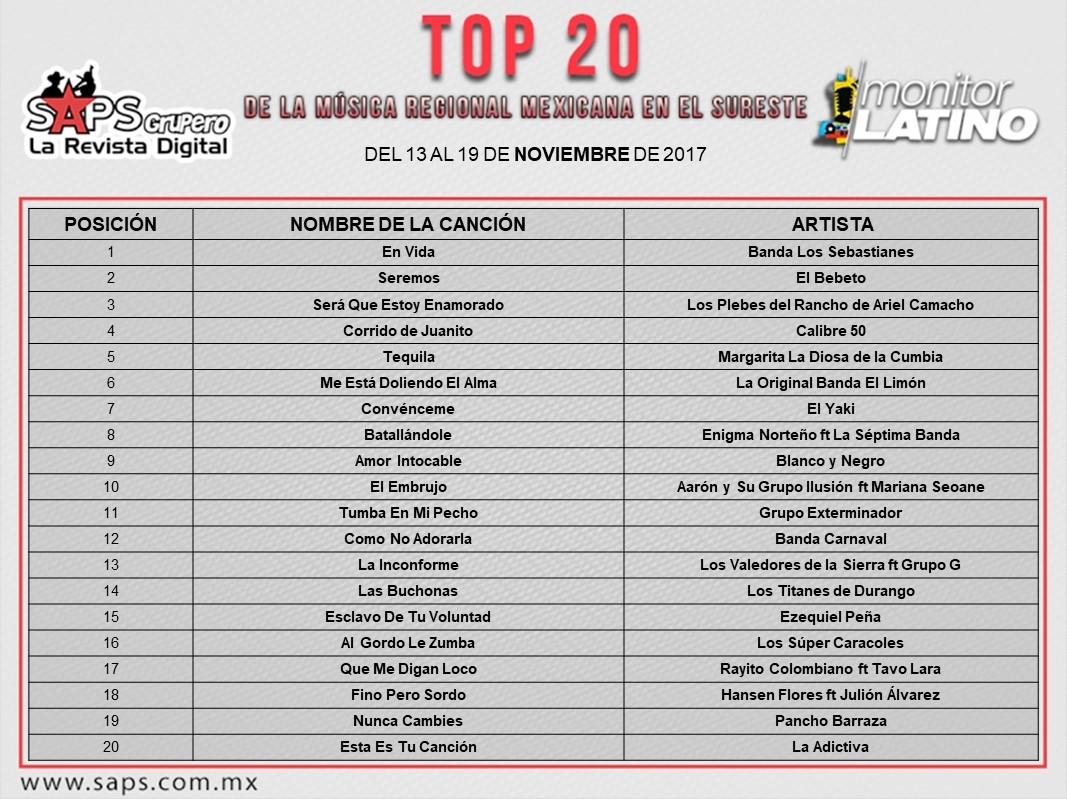 Top 20 Sureste monitorLATINO