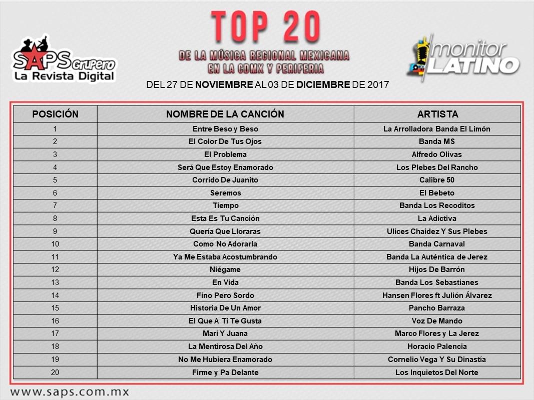 Top 20 CDMX y la Periferia - monitorLATINO