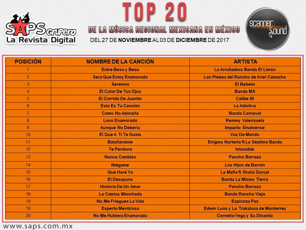 Top 20 General - Scanner Sound
