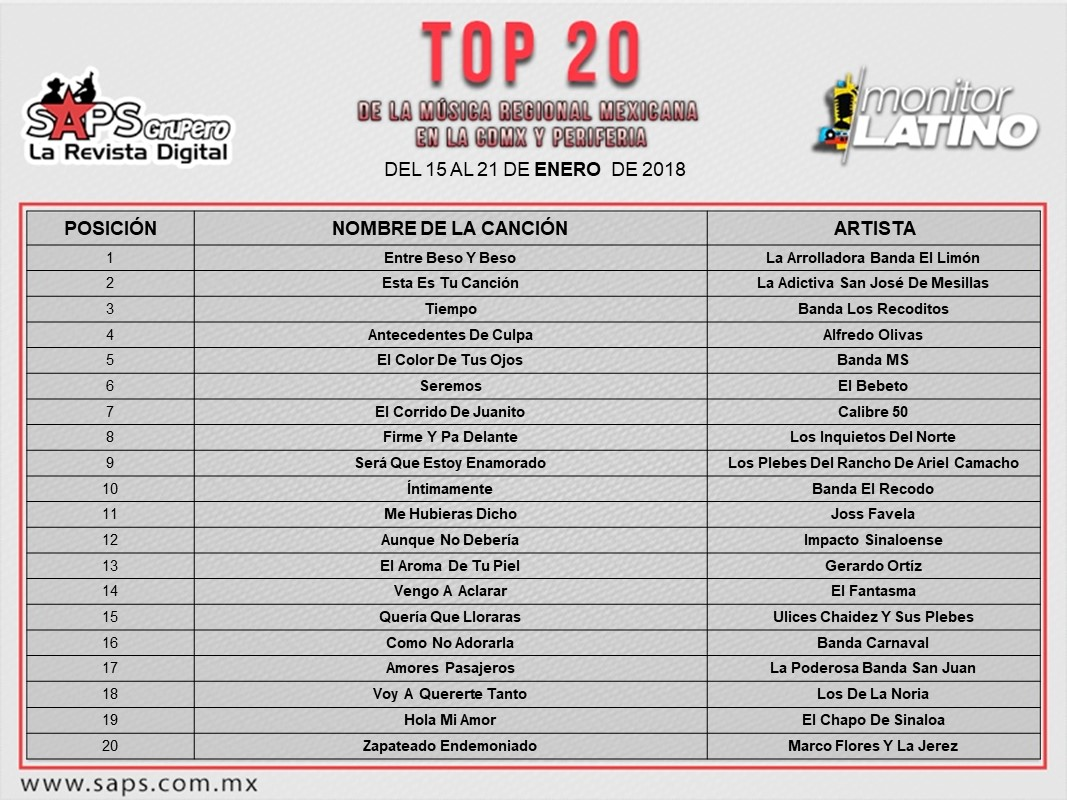 Top 20 Monitor Latino CDMX