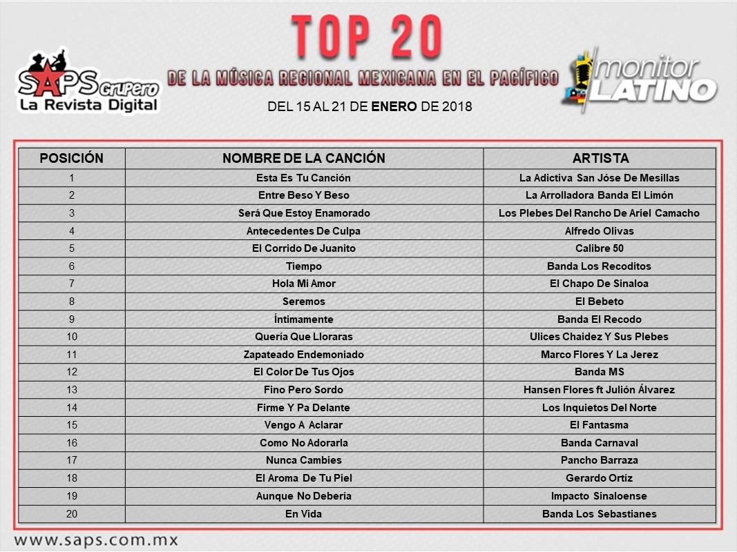 Top 20 Monitor Latino Pacífico