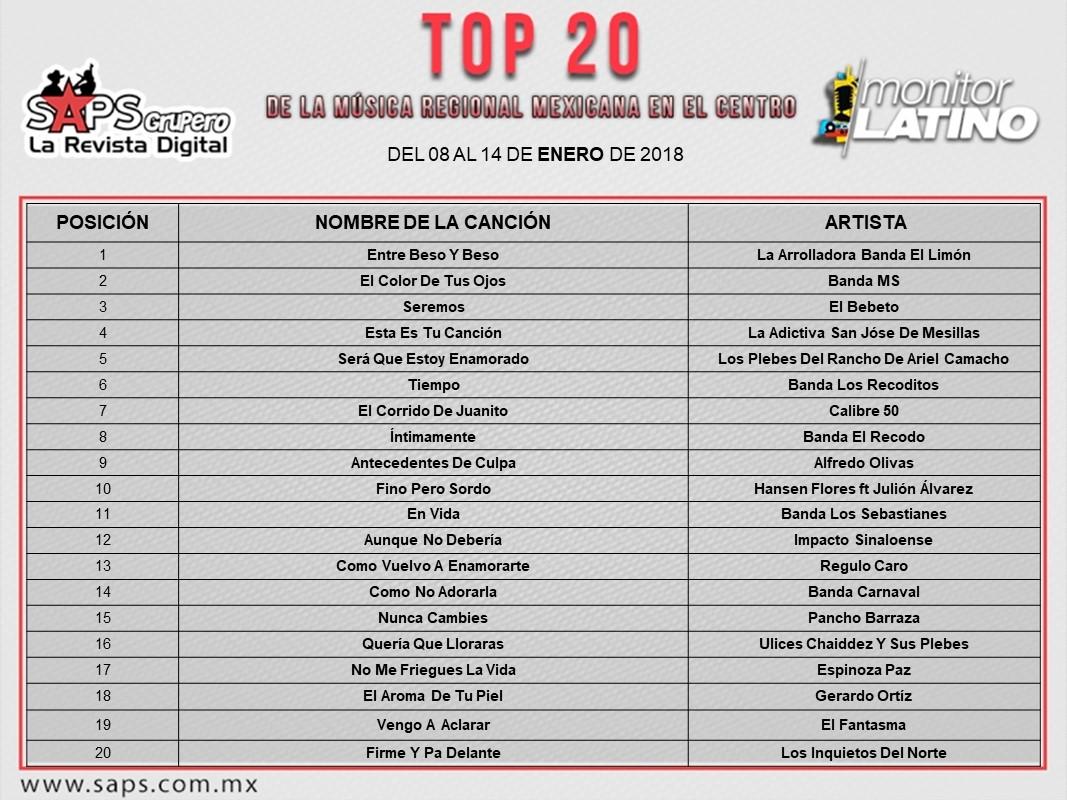 Top 20 MonitorLatino Centro
