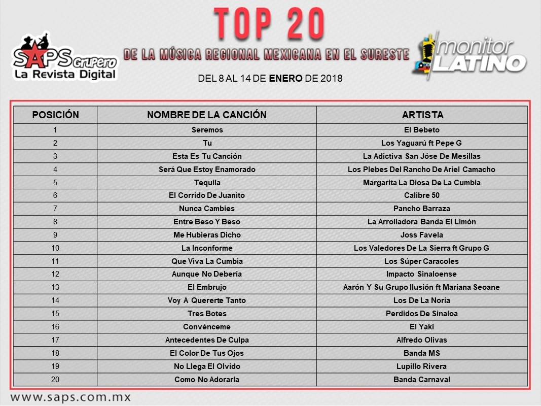 Top 20 MonitorLatino Sureste