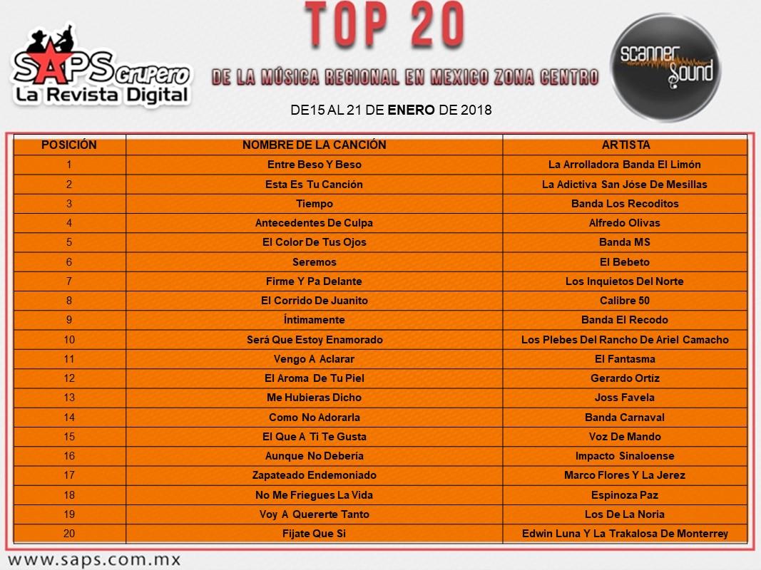 Top 20 Scanner Sound Centro