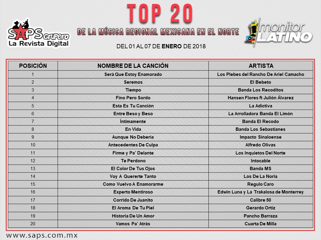 Top 20 Norte - monitorLATINO