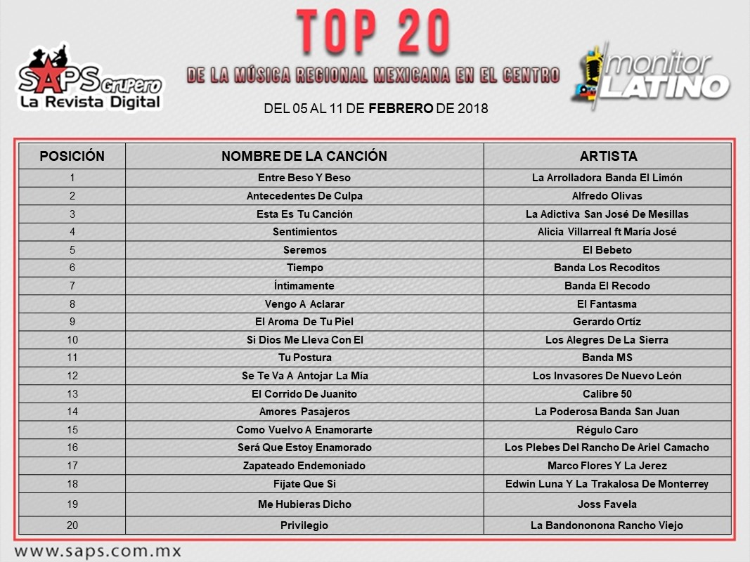 Top 20. regional