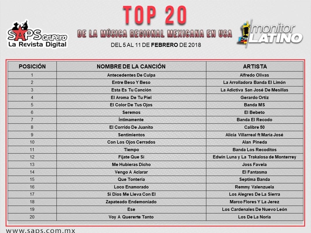 Top 20, regional mexicano