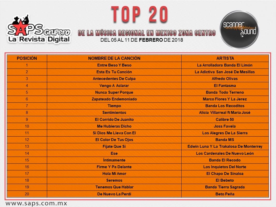 Top 20, regional