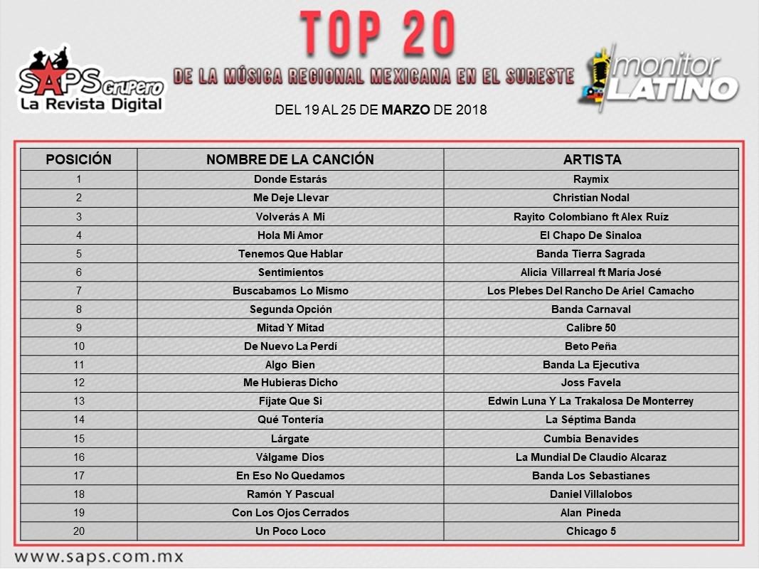 Top, 20