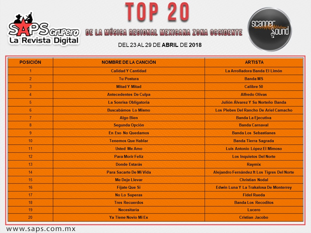 Top 20, Occidente