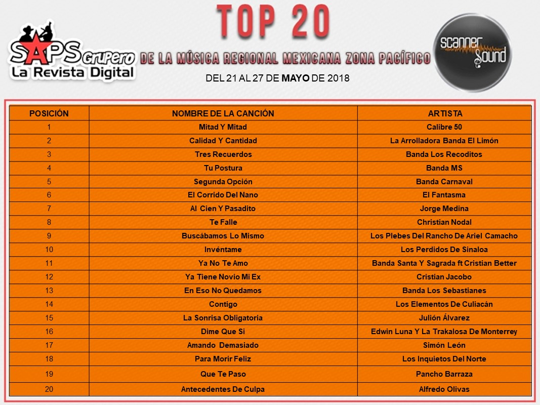 Top 20, Scanner Pacífico