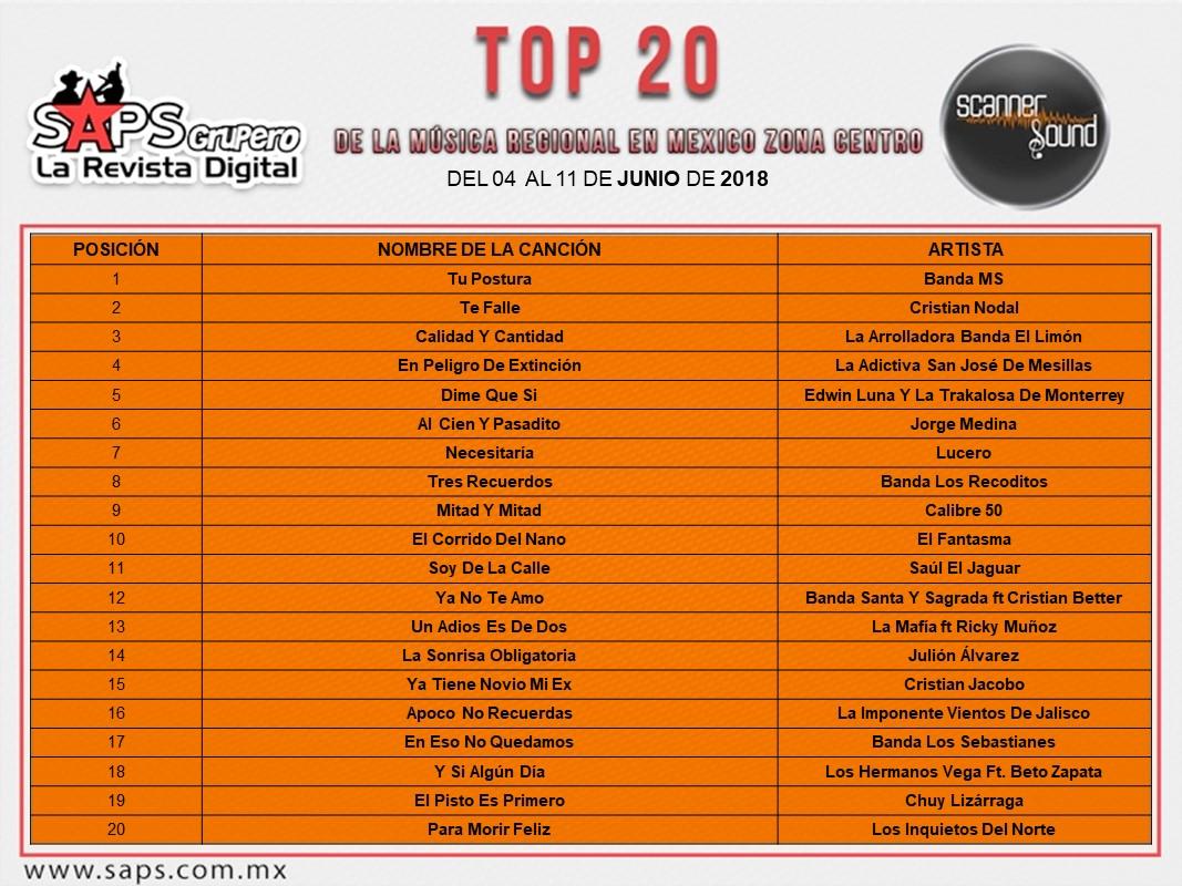 Top 20, Centro