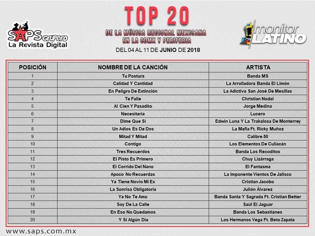 Top 20, CDMX
