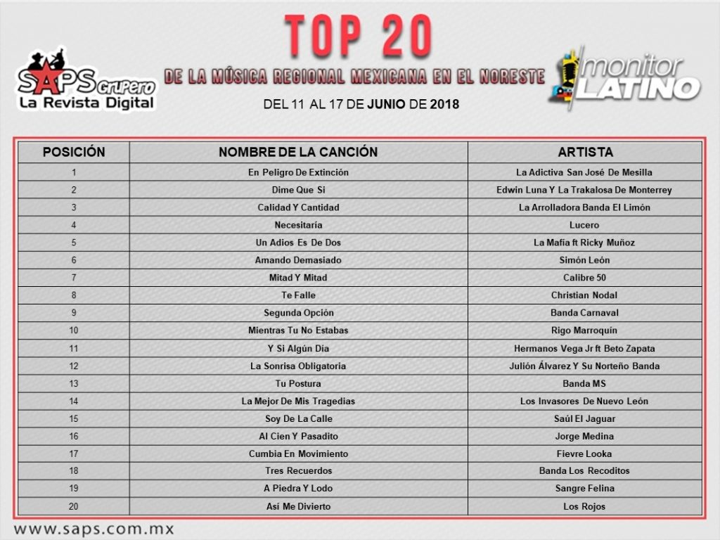 Top 20, Noreste