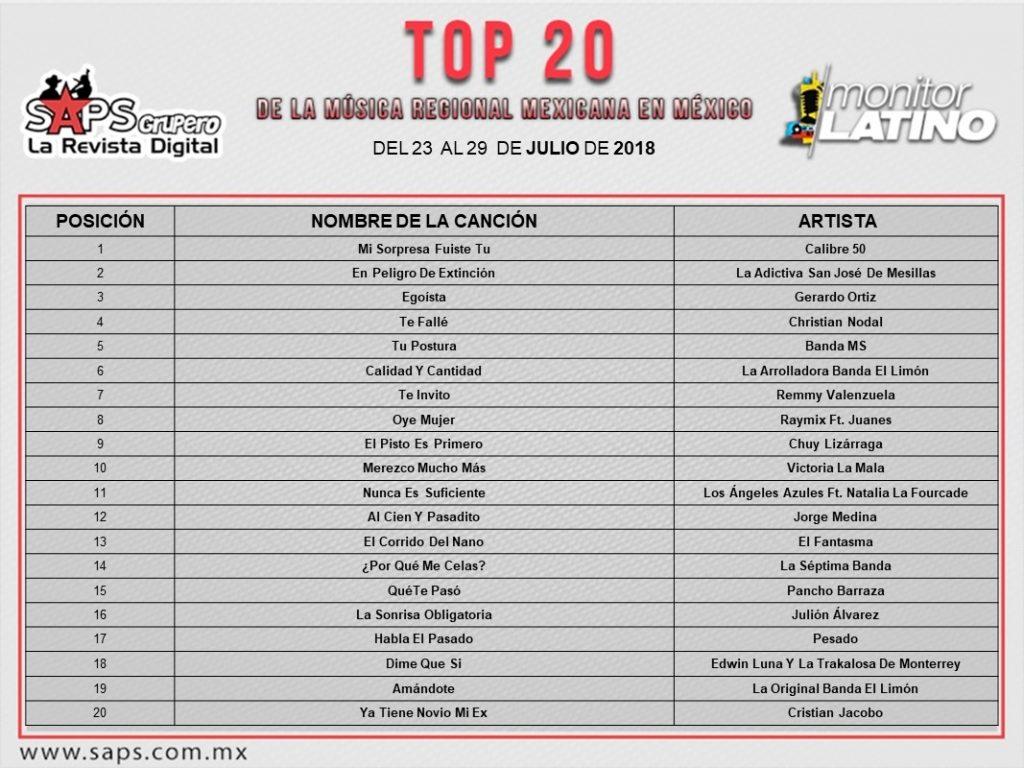 Top 20, General México