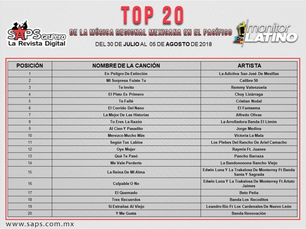 Top 20, Pacífico