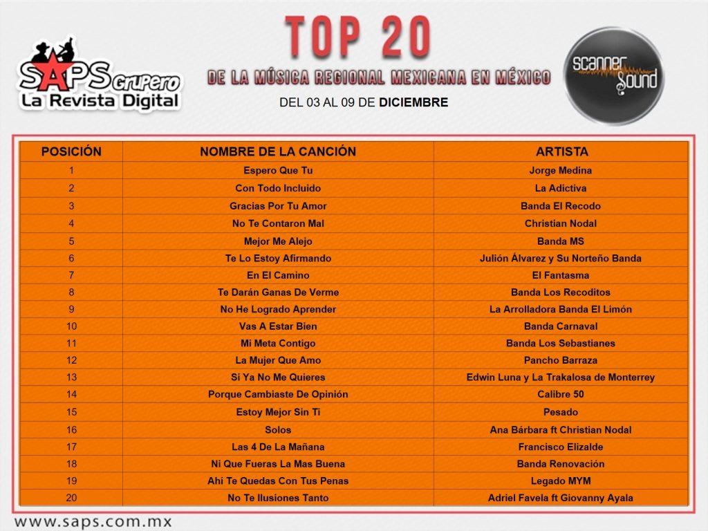 Top 20 México Scanner Sound
