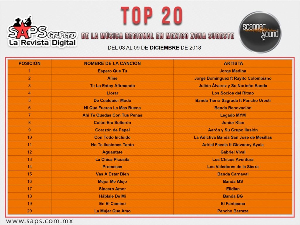 Top 20 Sureste