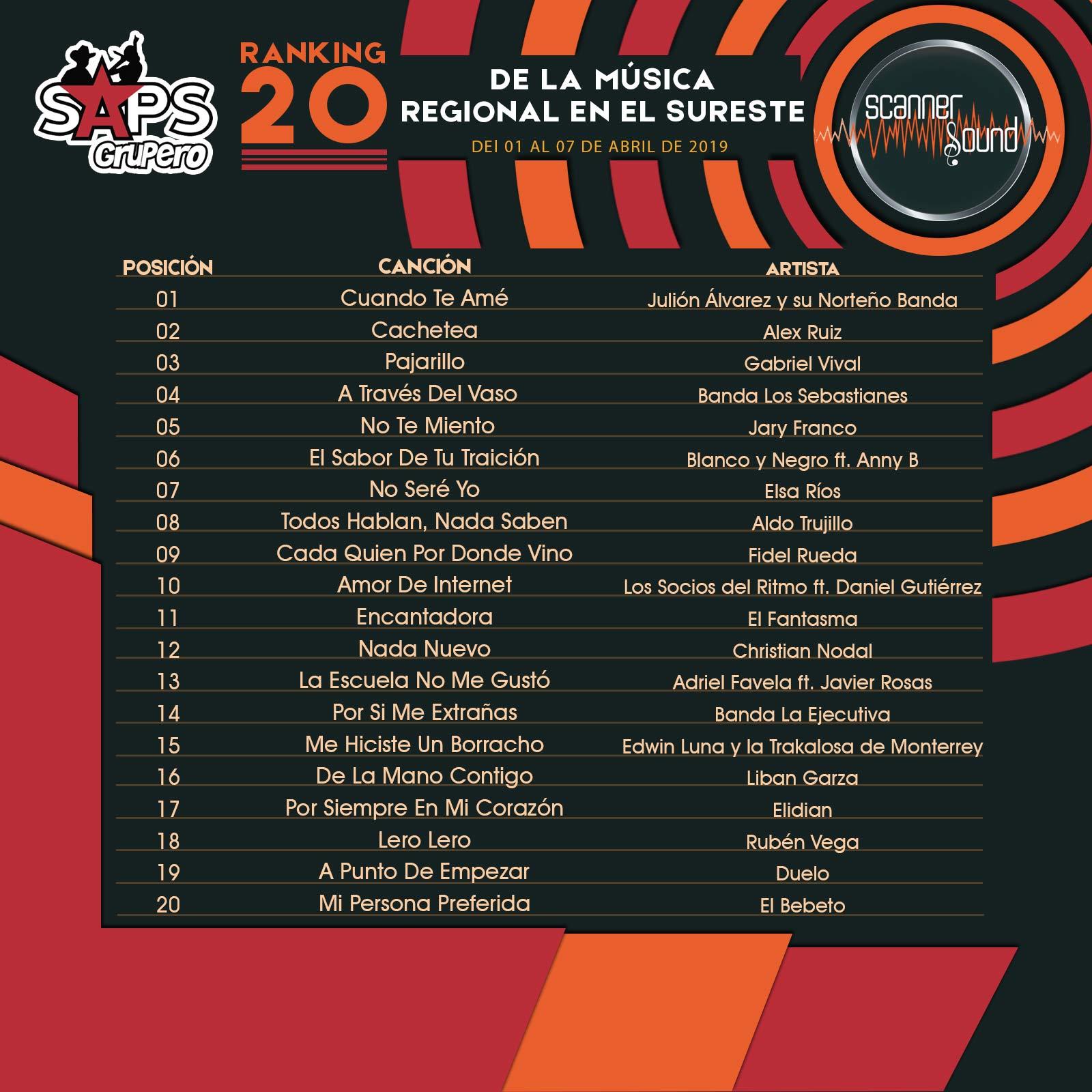 Top 20, Sureste