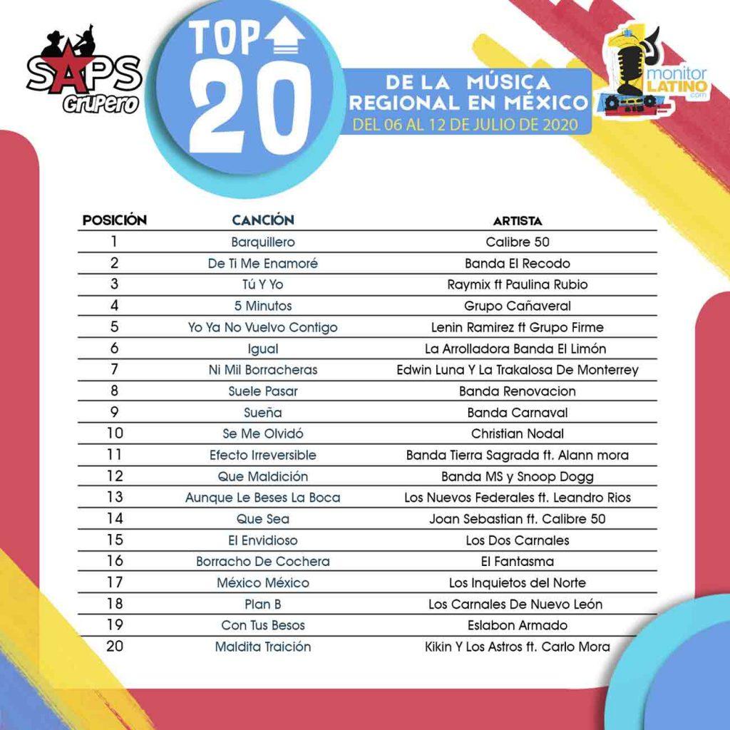 TOP 20 México monitorLATINO Imagen