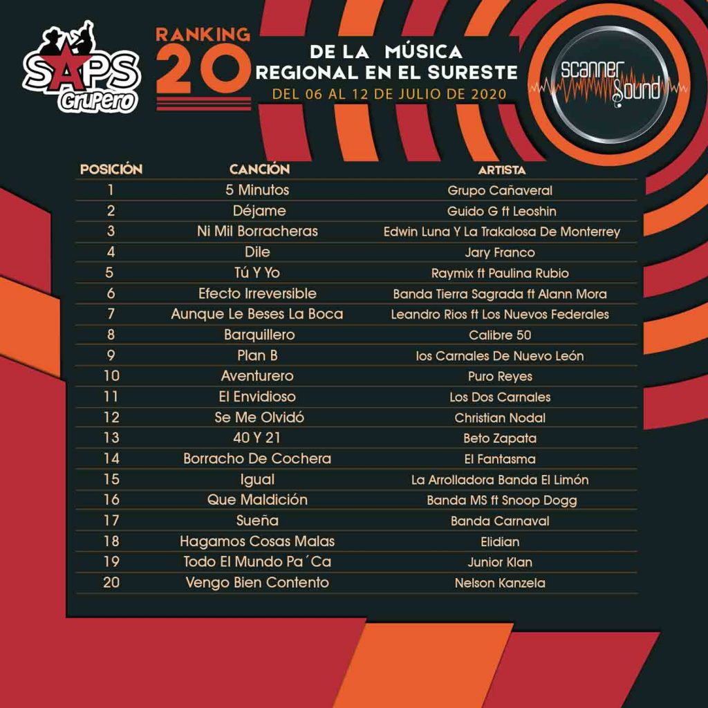 TOP 20 SURESTE Scanner Sound Lista