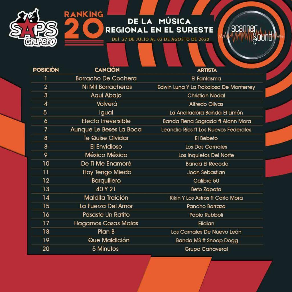 TOP 20 CENTRO Scanner Sound Lista