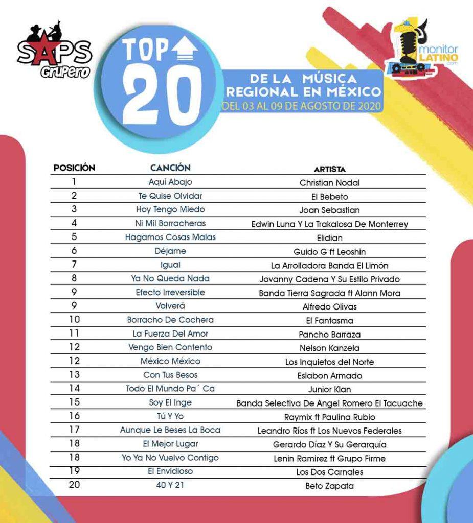 TOP 20 SURESTE monitorLATINO Lista
