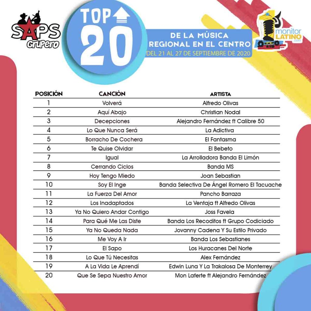 TOP 20 CENTRO monitorLATINO Lista
