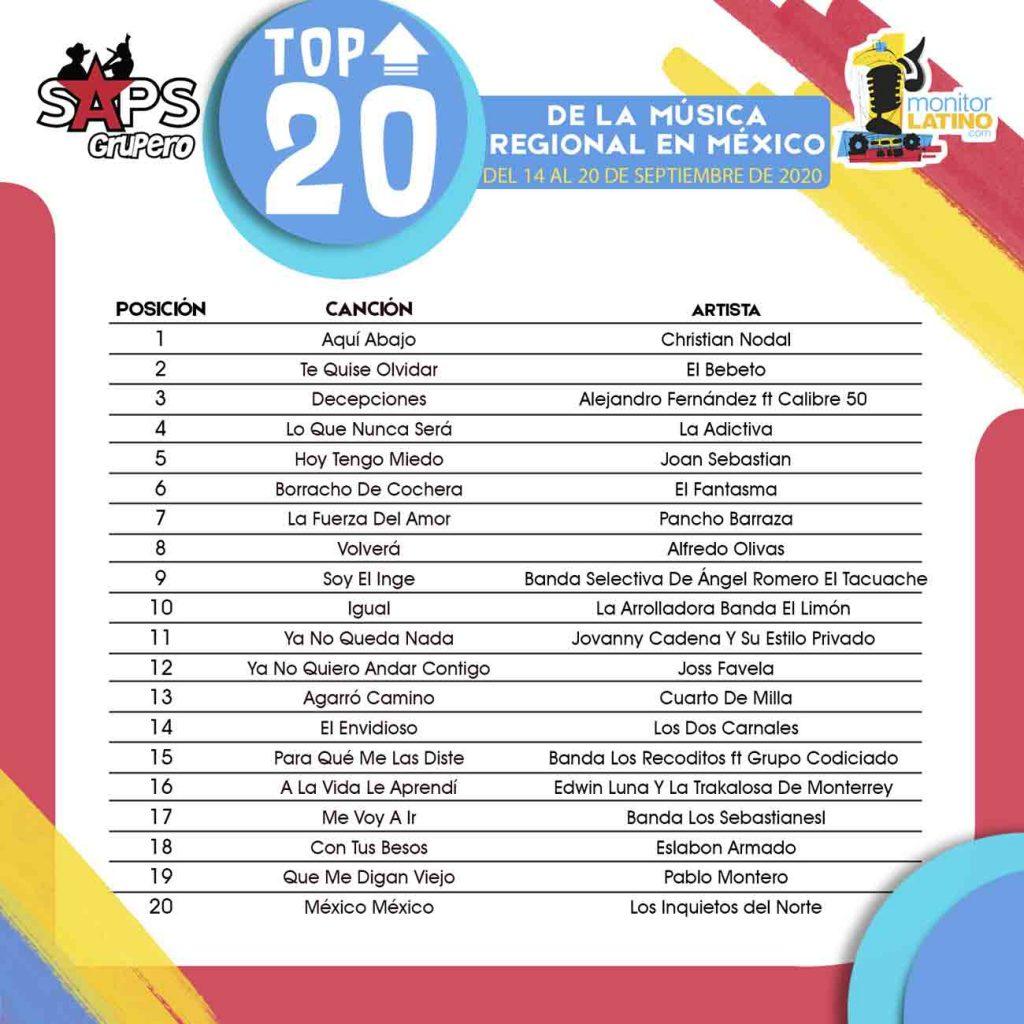 TOP 2O MÉXICO monitorLATINO Lista